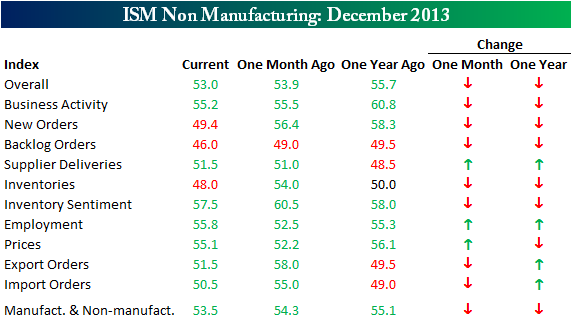 ISM Table