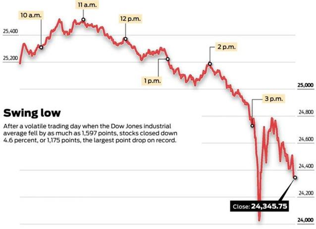 Dow Jones flash crash