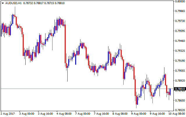 Forex valutu grafiks AUDUSD