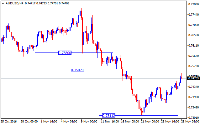 forex-valutu-grafiks-audusd