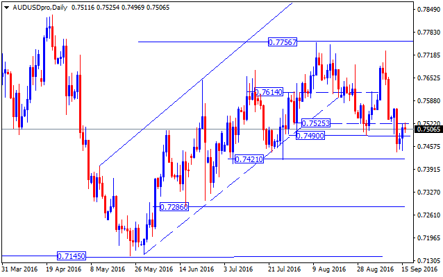 forex-valutu-grafiks-audusd-daily