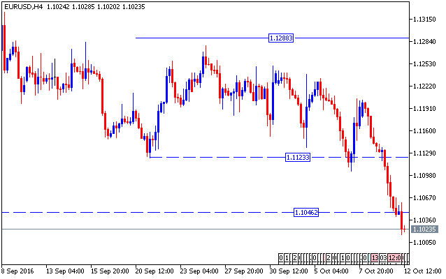 forex-valutu-grafiks-eurusd