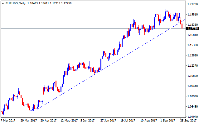 Forex valutu grafiks EURUSD
