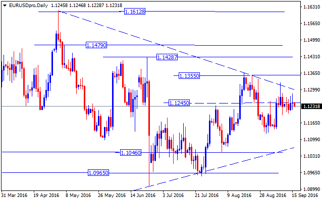 forex-valutu-grafiks-eurusd-daily