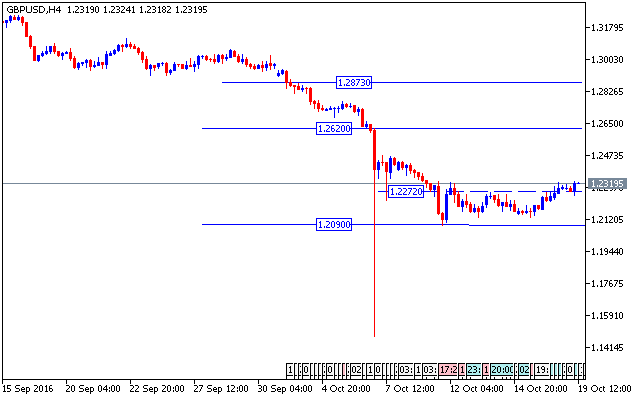 forex-valutu-grafiks-gbpusd