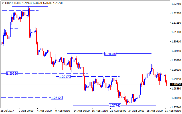 Forex valutu grafiks GBPUSD