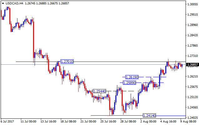 Forex valutu grafiks USDCAD