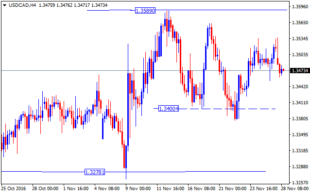 forex-valutu-grafiks-usdcad