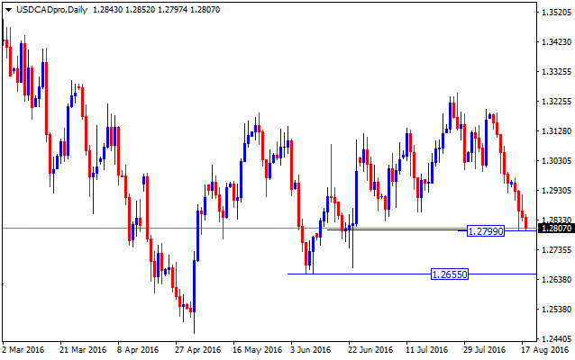 Forex valutu grafiks USDCAD Daily
