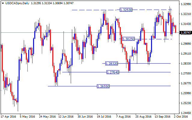 forex-valutu-grafiks-usdcad-daily