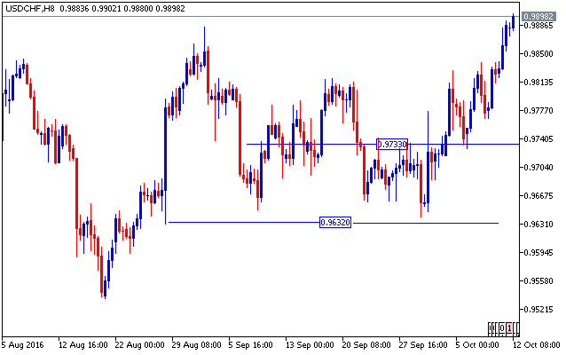 forex-valutu-grafiks-usdchf