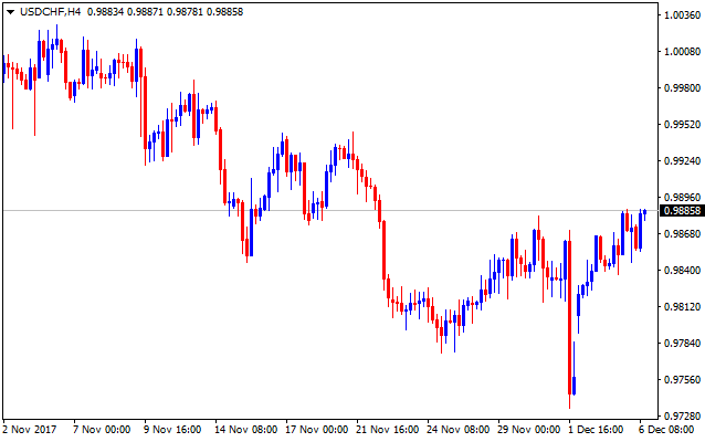 Forex valutu grafiks USDCHF