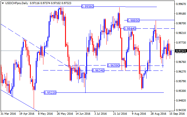 forex-valutu-grafiks-usdchf-daily