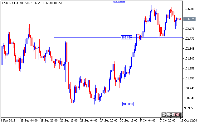 forex-valutu-grafiks-usdjpy