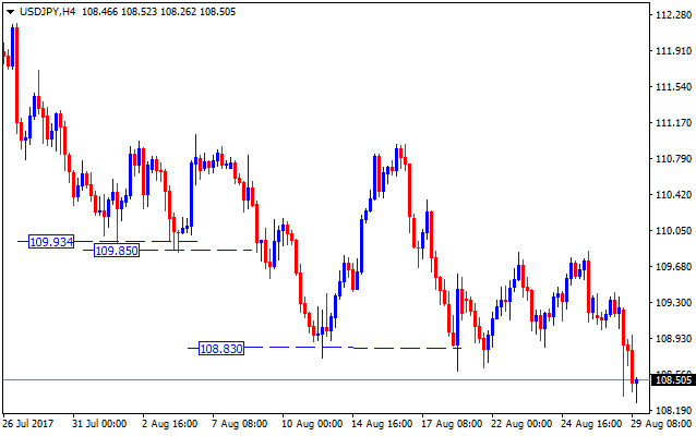 Forex valutu grafiks USDJPY