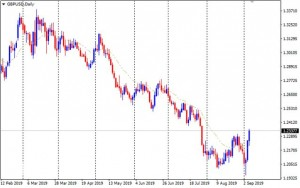 GBPUSD,Daily