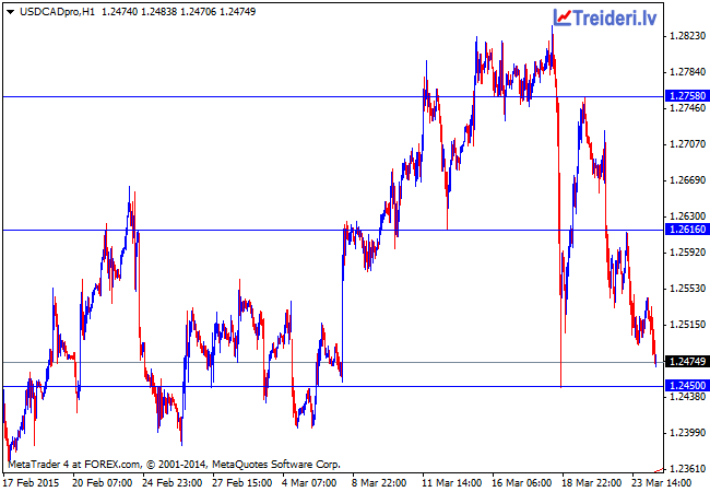 USDCADproH1