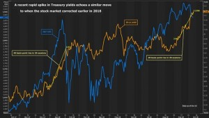 stock-market-treasuries-yield