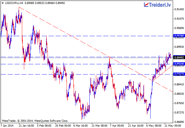 usdchfcxh4